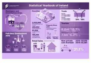 Central Statistics Office Infographics. Graphic Design by Kieran O'Connor