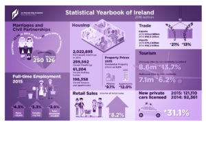 Client: Central Statistics Office. Job: Infographics